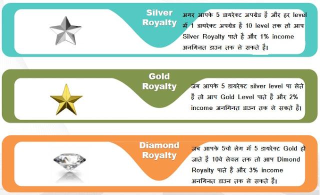 nexmoney me team royalty income kya hai