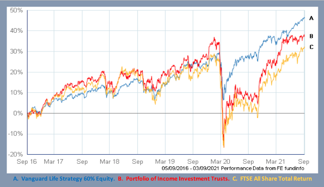 Graph of portfolio of income investment truss versus Vanguard 60% Equity LifeStrategy and the FTSE All Share Total Return