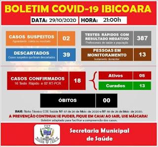Ibicoara confirma mais 02 caso da Covid-19