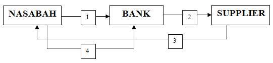 Transaksi Pembiayaan Murabahah