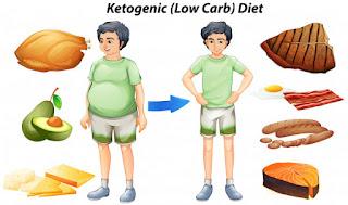 Apa itu Diet Ketogenik? Diet keto untuk pemula beserta contoh menunya