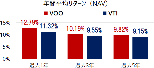 VOOとVTIの年間平均リターン(米ドルベース)