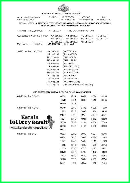 Kerala Lottery Result 17-01-2020 Nirmal NR-156(keralalotteryresult.net)-
