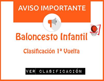 BALONCESTO INFANTIL: Clasificación 1º Vuelta Liga Joven ZGZ