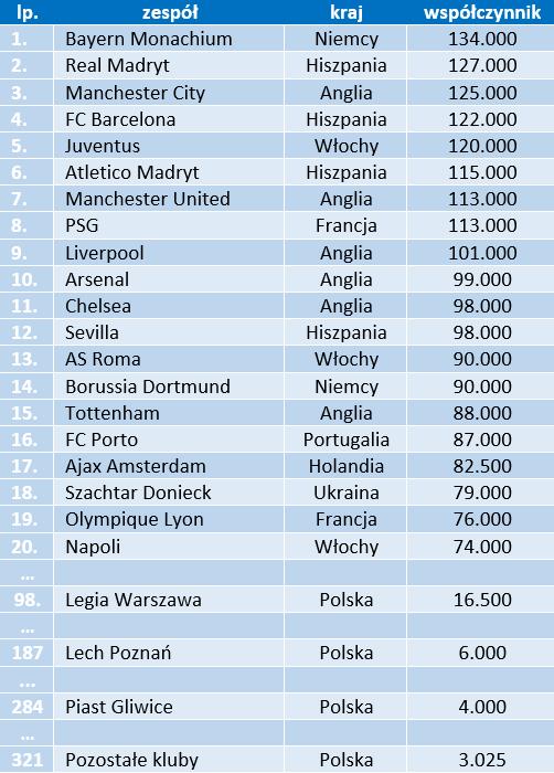 Klubowy ranking UEFA