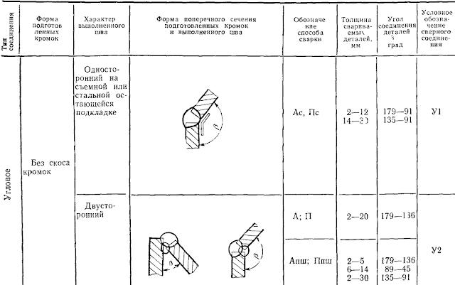 Таблица 1. Основные типы сварных соединений