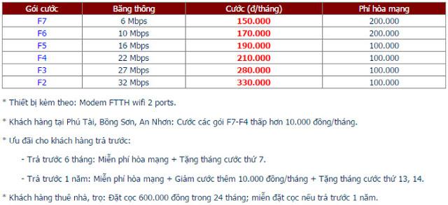 Lắp đặt internet fpt phường Ghềnh Ráng - 1