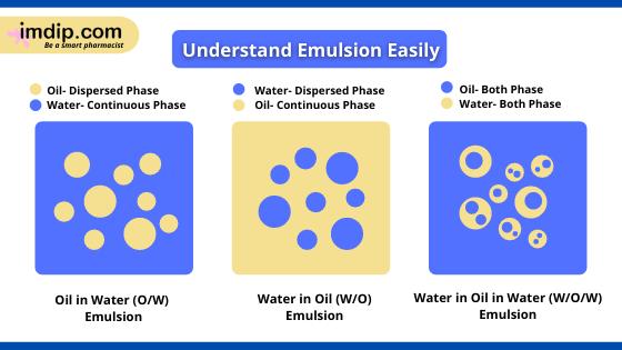 Oil in water emulsion, water in oil emulsion