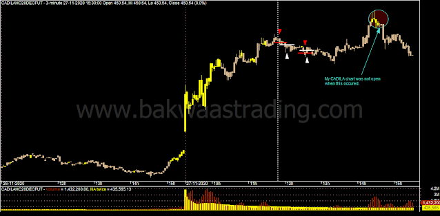 Day Trading - CADILAHC Intraday Chart