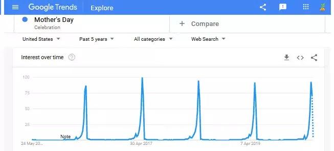 Google Trends Peak time