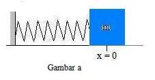 energi pada gerak harmonik 2