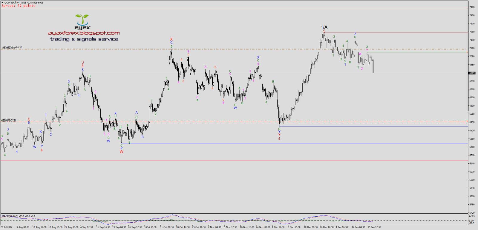 Copper forex trading советники форекс grid