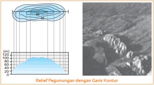Relief Pegunungan dengan Garis Kontur