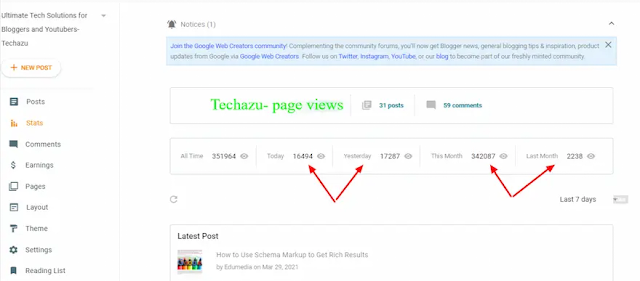 Monthly Pageviews of techazu