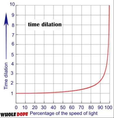 Time_Dilation_Graph