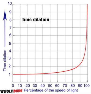 Time_Dilation_Graph