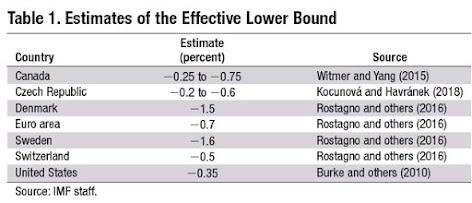 Negative Interest Rates: Practical, but Limited