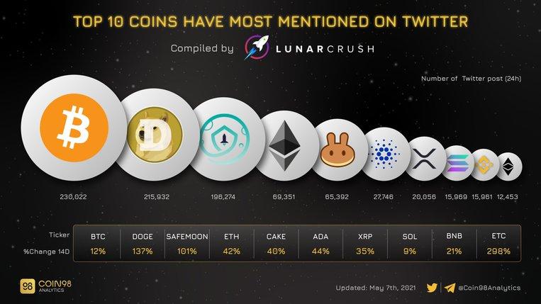 dogecoin twitterda en çok bahsedilen 2. kripto para oldu