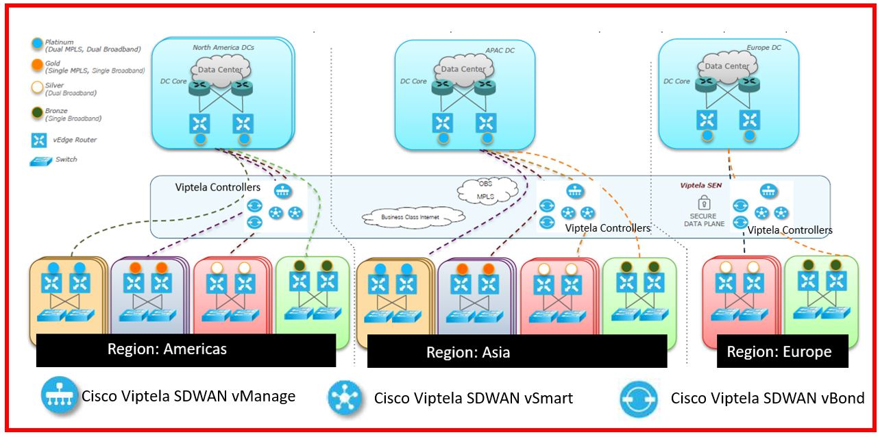 Cisco Viptela Sdwan A Complete Design For Large Enterprise