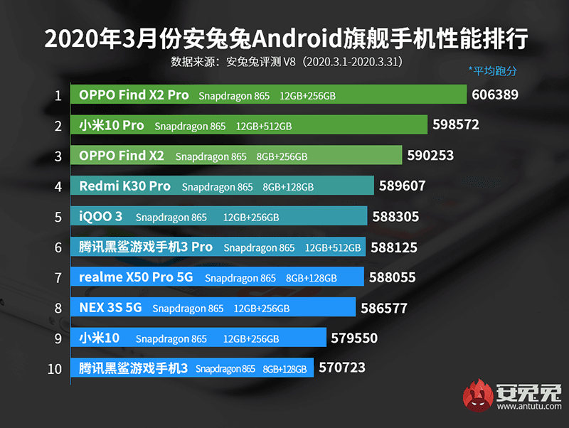 Top 10 Android phones at AnTuTu for the month for March in China