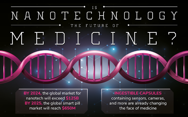 Is Nanotechnology The Future of Medicine ? #infographic