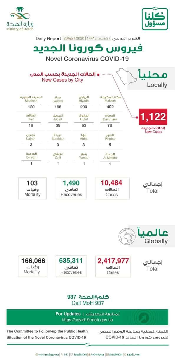 Saudi Arabia crossed more than 10,400 Coronavirus infections with 103 deaths