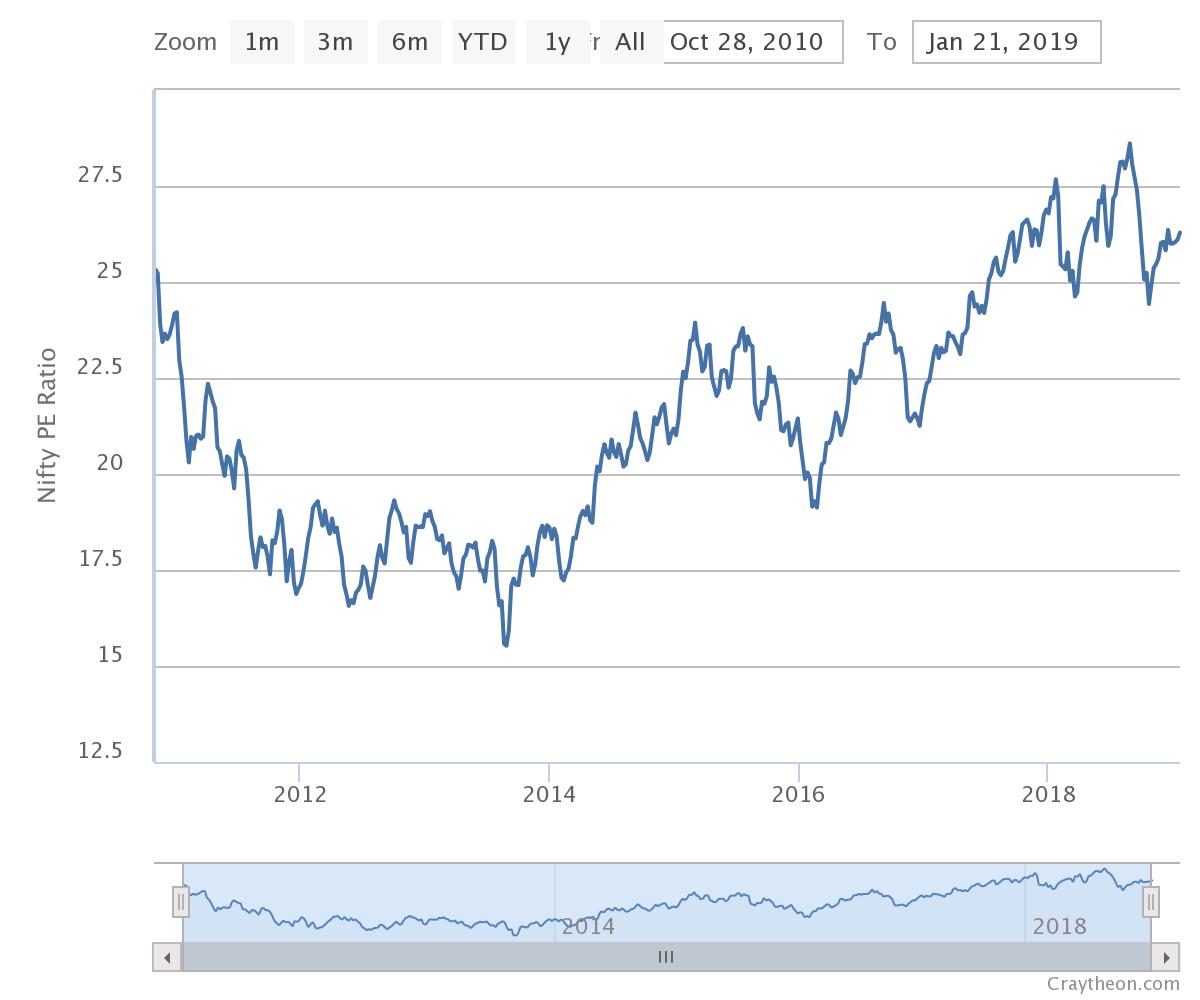 Vfmdirect In Nifty Pe Ratio Chart
