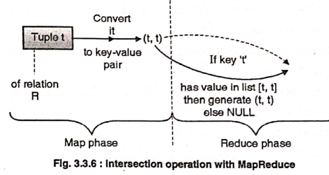 intersection by mapreduce