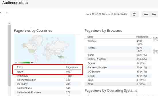 Salah satu conthoh log pageviews terbanyak dari Israel