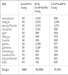 District wise vacancy Grama Sachivalayam