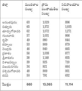 AP Grama Sachivalayam ANM,VRO,Welfare and Education/Village Survey