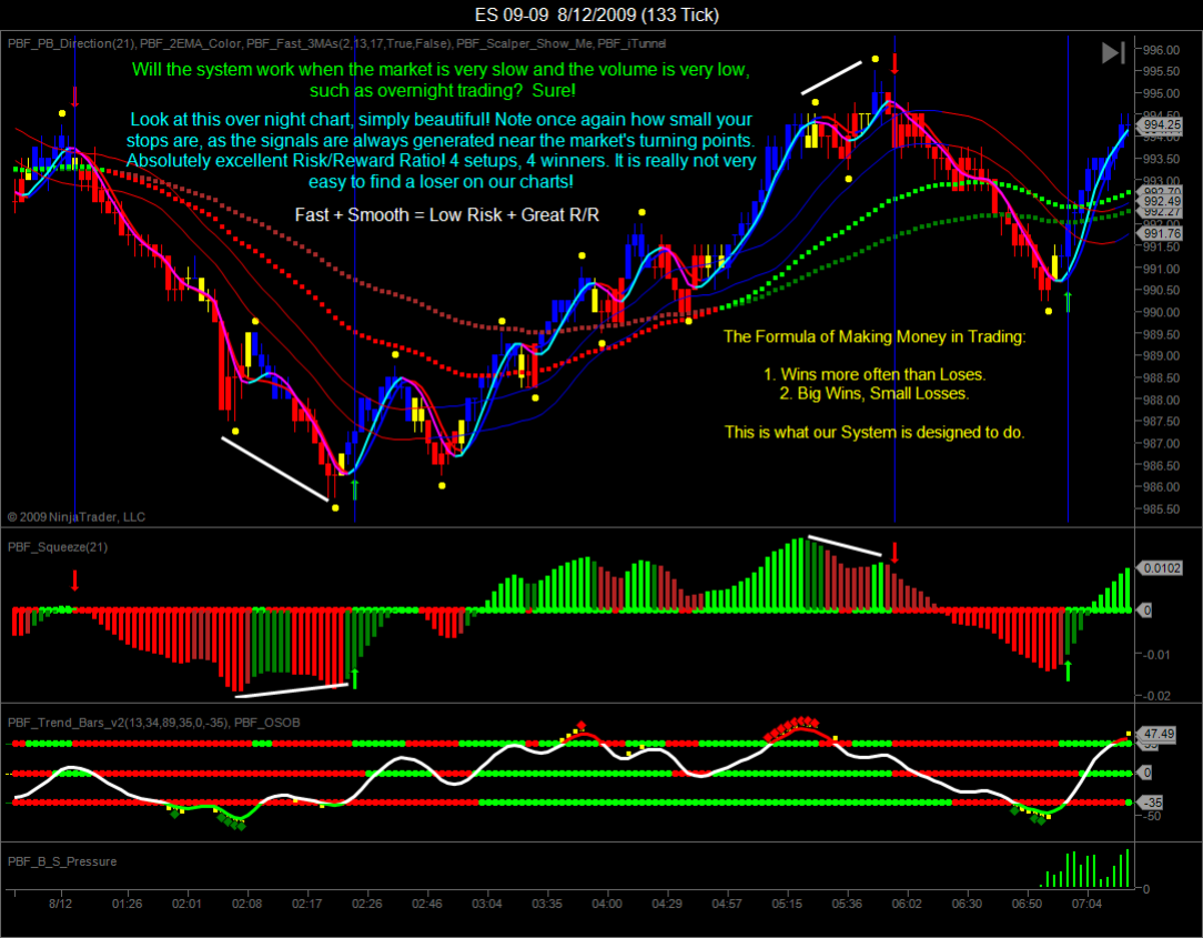 Forex Paint Bar Strategy MT4 - Trend Following System