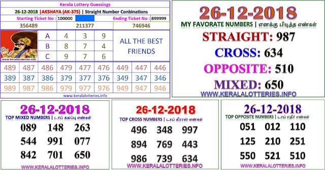 AKSHAYA AK-375 Kerala lottery abc guessing by keralalotteries.info