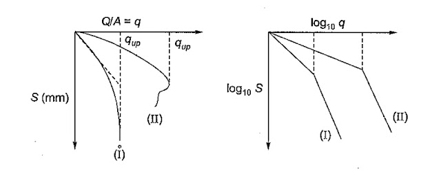 Procedure for Plate Load Test