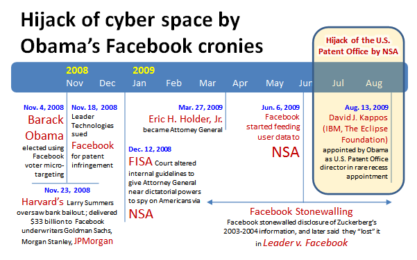 Timeline for hijack of cyber space by Obama cronies; NSA and Facebook cronies hijacked the U.S. Patent Office on Aug. 13, 2009