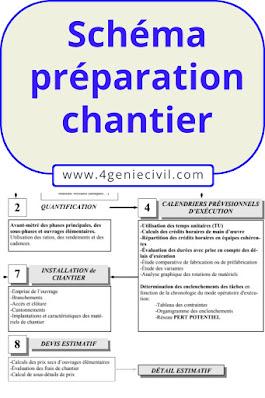 Cours présentation organisation et préparation du chantier