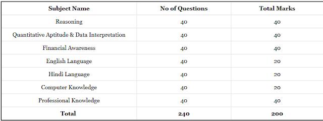 IBPS CRP-VII RRB Exam Pattern