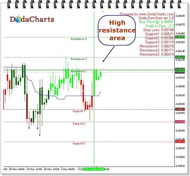 EURGBP Technical chart