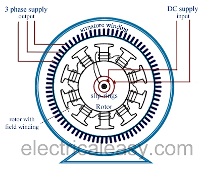 alternator or synchronous generator