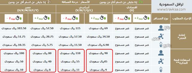استرجاع تذاكر للطيران  السعودي