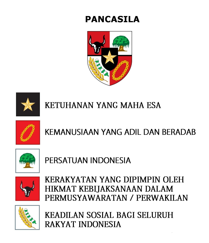 third image of Makna Lambang Pancasila Dan Artinya Di Setiap Sila Ke 1 2 with Arti Lambang Pancasila - Inspirasi dan Info