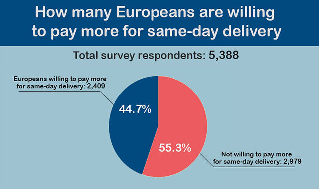 How Many People Are Willing to Pay More for Same-day Delivery in Europe