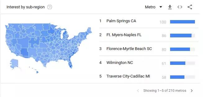 Google Trends Keyword Research for sub-region