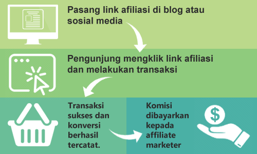 Program Affiliasi Hosting Terbaik