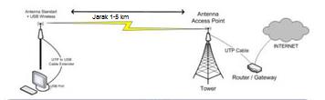 Cara Menangkap Sinyal Wifi Jarak Jauh 5 Km Menggunakan access Point