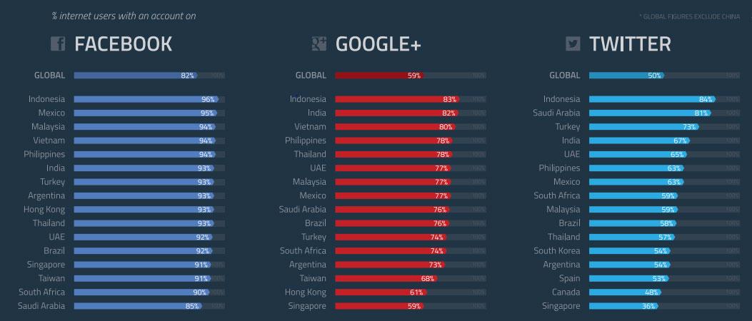 Jumlah Pengguna Media Sosial di Indonesia