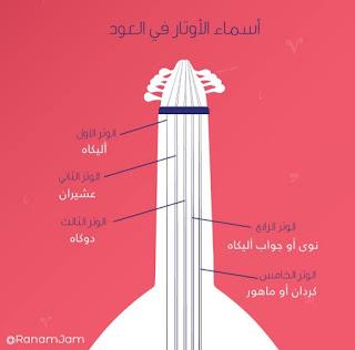 أسماء الأوتار قديماً في العود الموسيقي، و هي أسماء فارسية و تركية