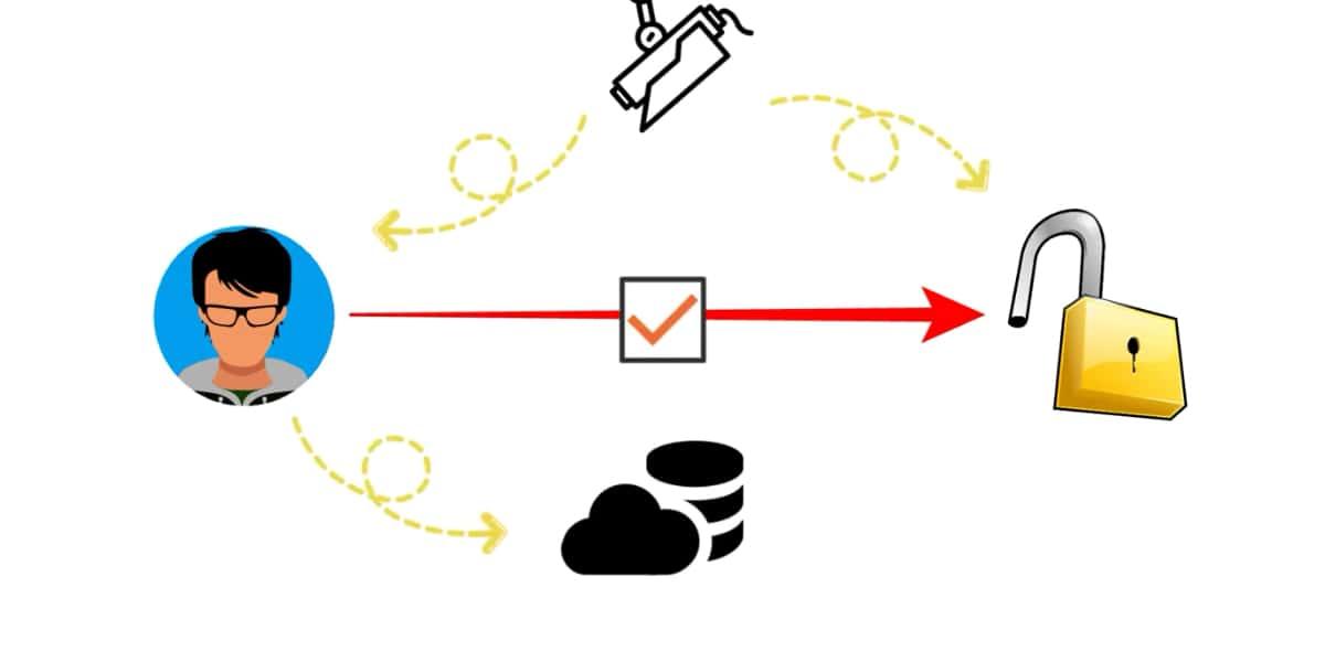Iot example 2