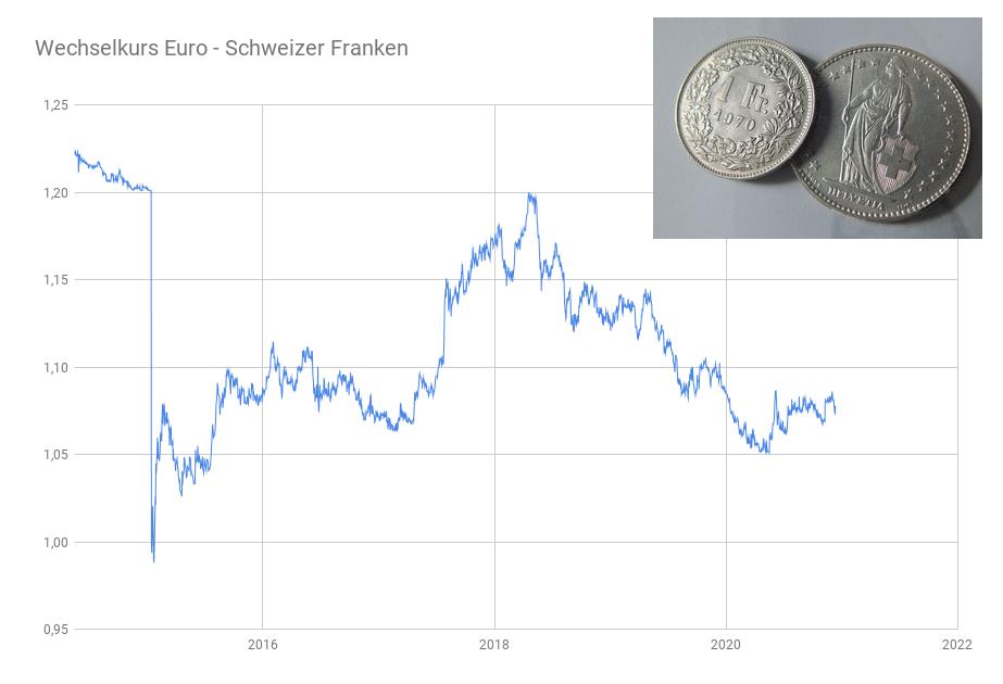 Devisendiagramm Euro Kursentwicklung Schweizer Franken 2014 bis 2020
