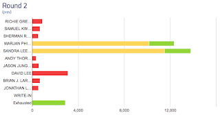 Screenshot of a bar chart of 1 round of ranked-choice voting results.